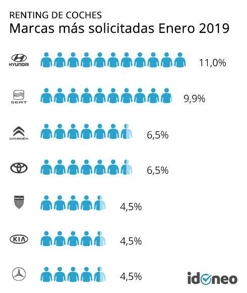 Marcas más solicitadas para renting en enero de 2019