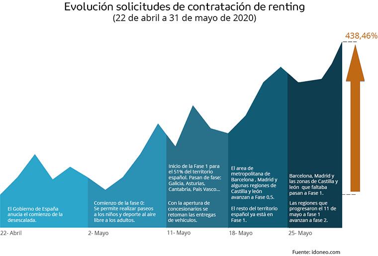 Evolución de las solicitudes de contratación de renting durante la desescalada del Covid-19