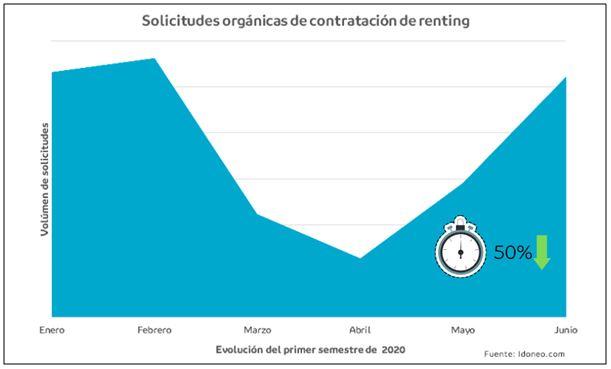 Solicitudes orgánicas de contratación de renting