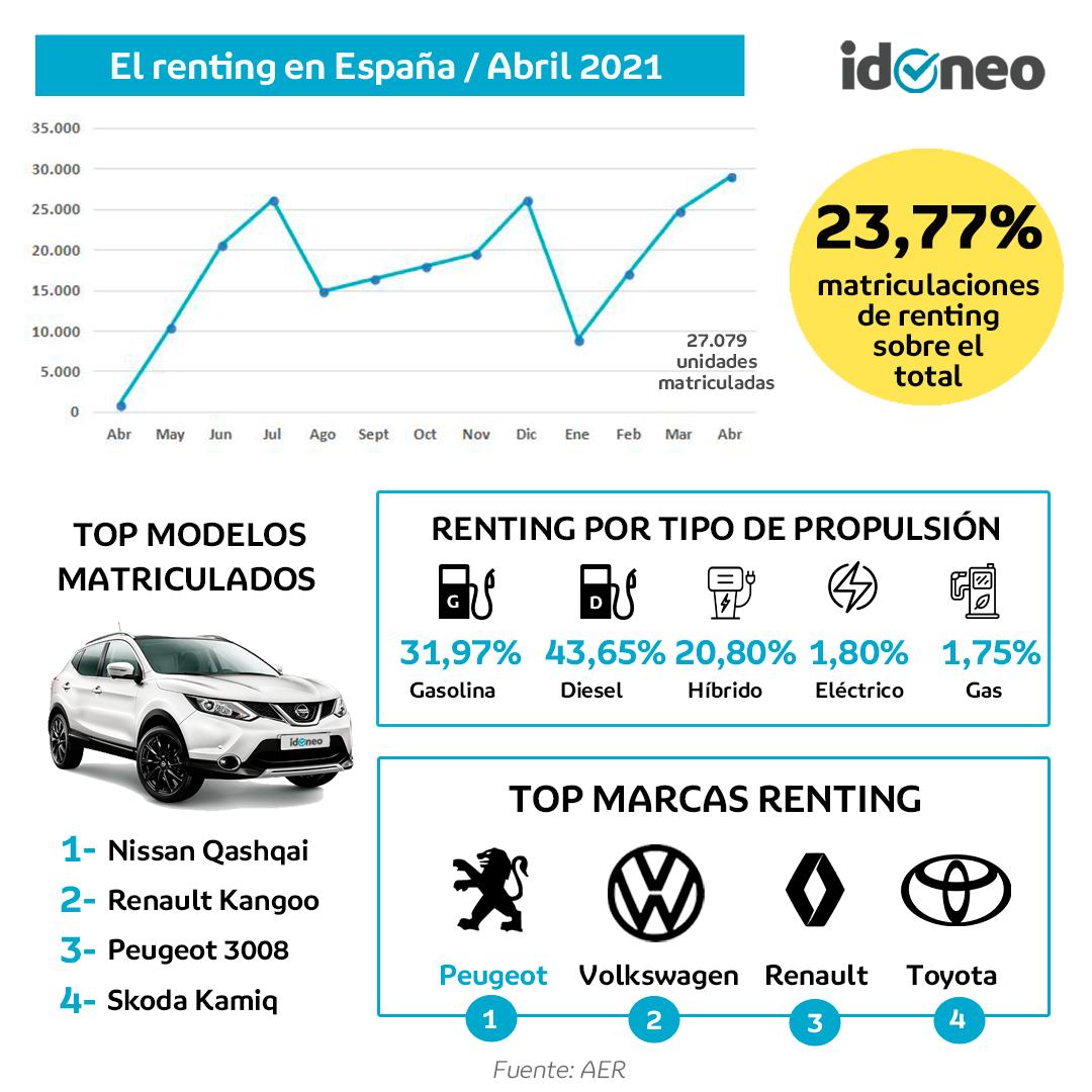 Ranking de los coches mas vendidos de renting en abril 21