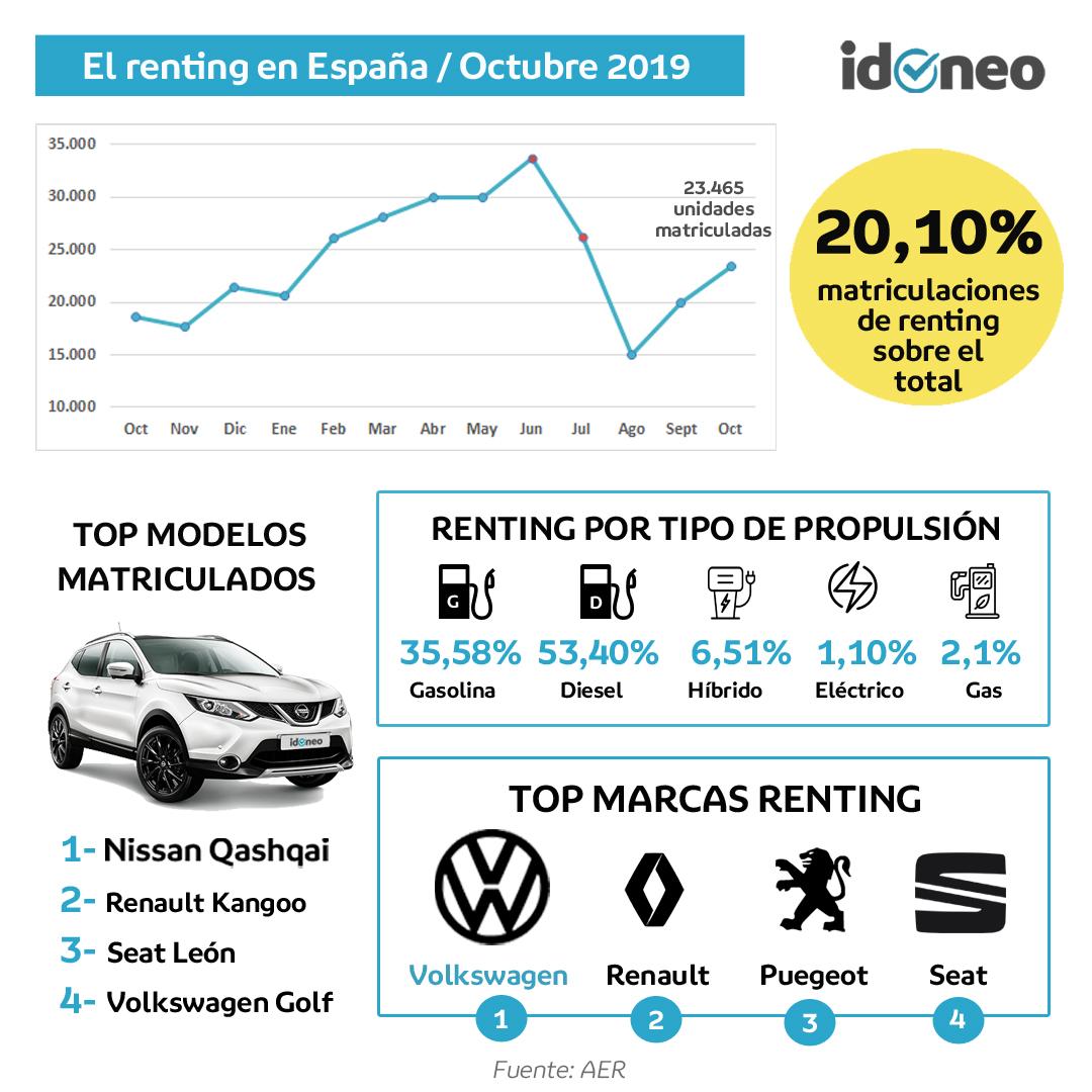 infografia octubre idoneo renting